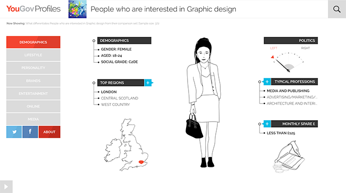 what is a graphic designer see if you fit yougovs profile - Graphic Artist Profile