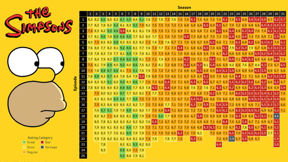 D'oh! Simpsons infographic shows how bad the series has become